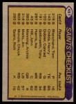 1979 Topps #451   Saints Leaders Checklist Back Thumbnail