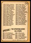 1968 Topps #278 RT  -  Orlando Cepeda Checklist 4 Back Thumbnail