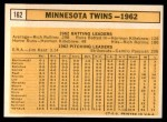 1963 Topps #162   Twins Team Back Thumbnail