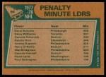 1978 Topps #66   -  Dave Schultz / Tiger Williams / Dennis Polonich League Leaders Back Thumbnail