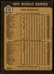 1973 Topps #210   1972 World Series - Summary - A's Win - World Champions Back Thumbnail