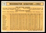 1963 Topps #131   Senators Team Back Thumbnail