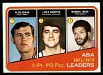 1972 Topps #261   -  Glen Combs / Louie Dampier / Warren Jabali  ABA 3-Pt Field Goal Pct Leaders Front Thumbnail