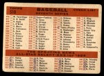 1959 Topps #510   Yankees Team Checklist Back Thumbnail