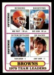 1980 Topps #376   Browns Leaders Checklist Front Thumbnail