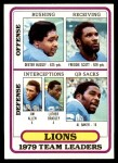 1980 Topps #488   Lions Leaders Checklist Front Thumbnail