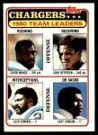 1981 Topps #282   Chargers Leaders Checklist Front Thumbnail