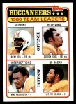 1981 Topps #169   Buccaneers Leaders Checklist Front Thumbnail