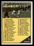 1961 Topps #17   Checklist 1 Front Thumbnail