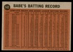 1962 Topps #142 GRN  -  Babe Ruth Coaching for the Dodgers Back Thumbnail