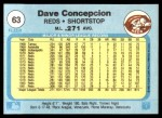 1982 Fleer #63  Dave Concepcion  Back Thumbnail