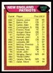 1976 Topps #466   Patriots Team Checklist Front Thumbnail