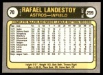 1981 Fleer #70  Rafael Landestoy  Back Thumbnail