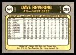 1981 Fleer #576  Dave Revering  Back Thumbnail