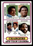 1980 Topps #169   Chargers Leaders Checklist Front Thumbnail