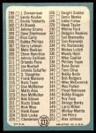 1965 Topps #273   Checklist 4 Back Thumbnail