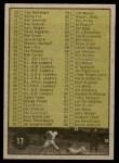 1961 Topps #17   Checklist 1 Back Thumbnail