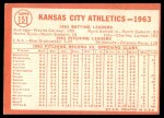 1964 Topps #151 ERR  Athletics Team Back Thumbnail
