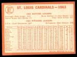 1964 Topps #87   Cardinals Team Back Thumbnail