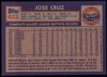 1984 Topps #422  Jose Cruz  Back Thumbnail