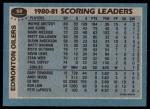 1981 Topps #52   -  Wayne Gretzky Oilers Leaders Back Thumbnail