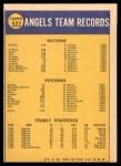 1970 Topps #522   Angels Team Back Thumbnail