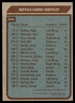 1979 Topps #246   Sabres Team Checklist Back Thumbnail