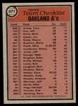 1981 Topps #671   Athletics Team Checklist Back Thumbnail
