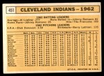 1963 Topps #451   Indians Team Back Thumbnail