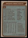 1979 Topps #259   Canucks Team Checklist Back Thumbnail