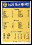 1970 Topps #579   Tigers Team Back Thumbnail