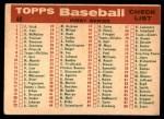 1959 Topps #48   Orioles Team Checklist Back Thumbnail