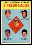 1963 Topps #9   -  Sandy Koufax / Don Drysdale / Bob Gibson / Dick Farrell / Billy O'Dell NL Strikeout Leaders Front Thumbnail