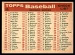 1959 Topps #69   Giants Team Checklist Back Thumbnail
