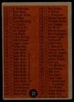1962 Topps #22 ERR  Checklist 1 Back Thumbnail