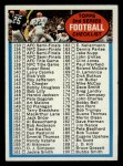 1972 Topps #79   Checklist 2 Front Thumbnail