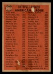 1966 Topps Venezuelan #216   -  Tony Oliva / Carl Yastrzemski / Vic Davalillo /  AL Batting Leaders Back Thumbnail