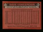 1986 Topps #195  Dave Concepcion  Back Thumbnail