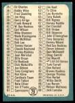 1965 Topps #79 xC  Checklist 1 Back Thumbnail