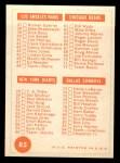 1963 Topps #85   Checklist 1 Back Thumbnail