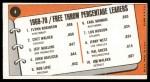 1970 Topps #4   -  Flynn Robinson / Chet Walker / Jeff Mullins Free Throw Percentage Leaders Back Thumbnail