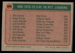 1973 Topps #236  Roger Brown / Glen Combs / Louie Dampier  Back Thumbnail