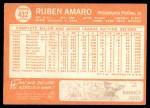 1964 Topps #432  Ruben Amaro  Back Thumbnail