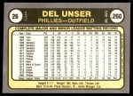 1981 Fleer #26  Del Unser  Back Thumbnail
