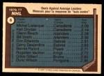 1977 Topps #6   -  Michel Larocque / Ken Dryden / Glenn Resch NHL Goals Against Average Leaders Back Thumbnail