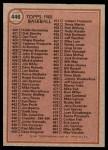 1981 Topps #446   Checklist Back Thumbnail