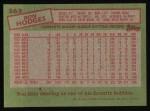1985 Topps #363  Ron Hodges  Back Thumbnail