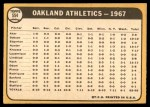 1968 Topps #554   Athletics Team Back Thumbnail