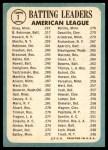 1965 Topps #1   -  Tony Oliva / Brooks Robinson / Elston Howard AL Batting Leaders Back Thumbnail