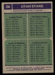 1975 Topps #286   -  Ron Boone / Al Smith / Moses Malone Stars-BskB Team Leaders Back Thumbnail
